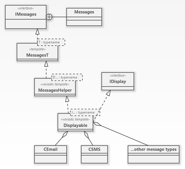 Messages UML